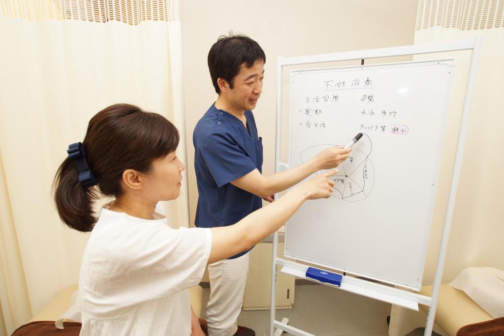 不妊鍼灸整体の説明を患者様に講義している写真