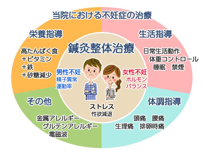 当院における不妊治療について詳しい表